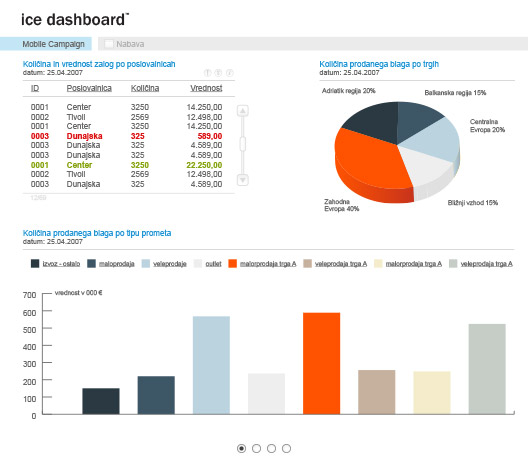 Ice Dashboard - spletna aplikacija
