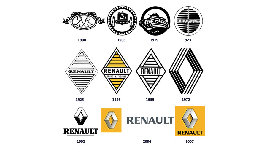 Renault - Historie of Famous Logos