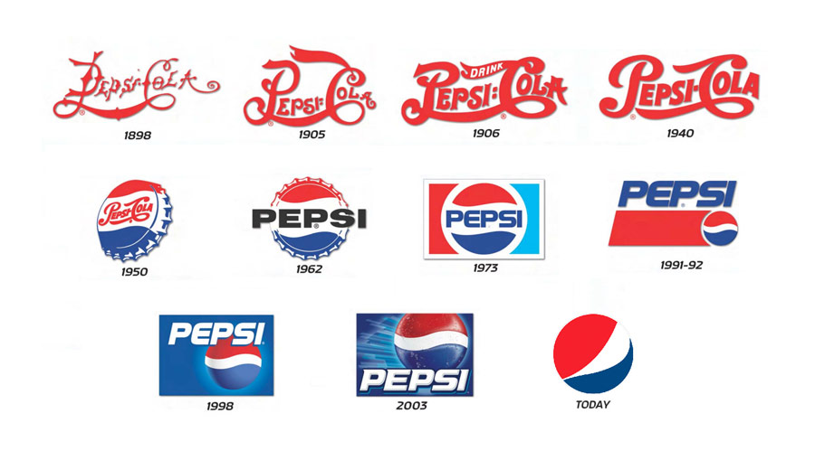 Pepsi - Historie of Famous Logos